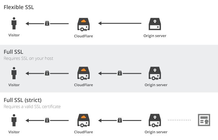 cloudflare ssl